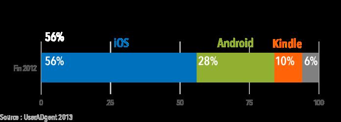 Parts de marché Tablettes fin 2012 Kindle inclus