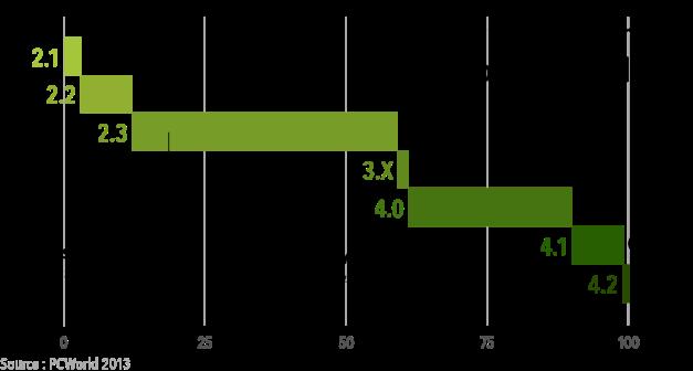 Répartition versions Android début 2013